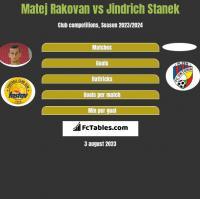 Matej Rakovan vs Jindrich Stanek h2h player stats