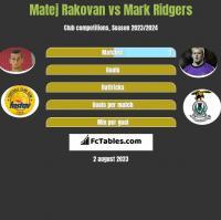 Matej Rakovan vs Mark Ridgers h2h player stats