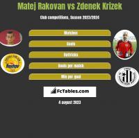 Matej Rakovan vs Zdenek Krizek h2h player stats