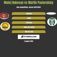Matej Rakovan vs Martin Pastornicky h2h player stats