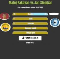 Matej Rakovan vs Jan Stejskal h2h player stats