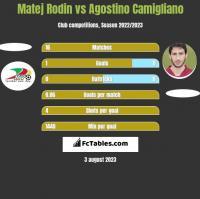 Matej Rodin vs Agostino Camigliano h2h player stats