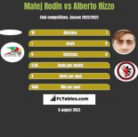 Matej Rodin vs Alberto Rizzo h2h player stats