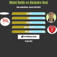 Matej Rodin vs Aleandro Rosi h2h player stats