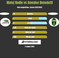 Matej Rodin vs Amedeo Benedetti h2h player stats