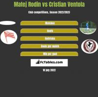 Matej Rodin vs Cristian Ventola h2h player stats