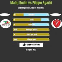 Matej Rodin vs Filippo Sgarbi h2h player stats