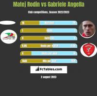 Matej Rodin vs Gabriele Angella h2h player stats
