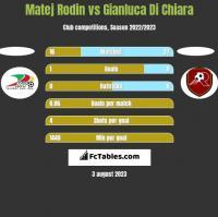 Matej Rodin vs Gianluca Di Chiara h2h player stats