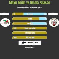 Matej Rodin vs Nicola Falasco h2h player stats
