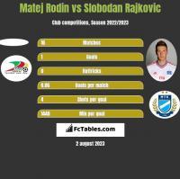Matej Rodin vs Slobodan Rajkovic h2h player stats
