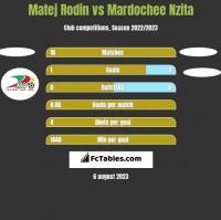 Matej Rodin vs Mardochee Nzita h2h player stats