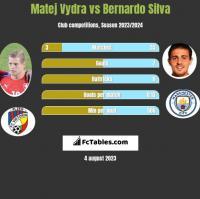 Matej Vydra vs Bernardo Silva h2h player stats