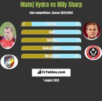 Matej Vydra vs Billy Sharp h2h player stats