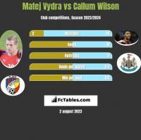Matej Vydra vs Callum Wilson h2h player stats