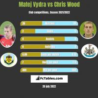 Matej Vydra vs Chris Wood h2h player stats