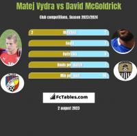 Matej Vydra vs David McGoldrick h2h player stats