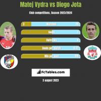 Matej Vydra vs Diogo Jota h2h player stats