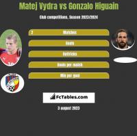 Matej Vydra vs Gonzalo Higuain h2h player stats