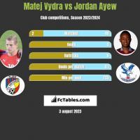 Matej Vydra vs Jordan Ayew h2h player stats