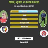 Matej Vydra vs Leon Clarke h2h player stats