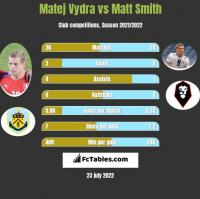Matej Vydra vs Matt Smith h2h player stats