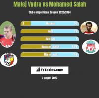 Matej Vydra vs Mohamed Salah h2h player stats