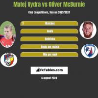 Matej Vydra vs Oliver McBurnie h2h player stats