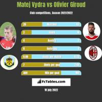 Matej Vydra vs Olivier Giroud h2h player stats