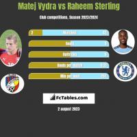 Matej Vydra vs Raheem Sterling h2h player stats