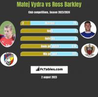 Matej Vydra vs Ross Barkley h2h player stats