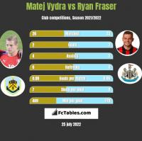 Matej Vydra vs Ryan Fraser h2h player stats