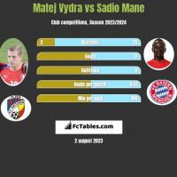 Matej Vydra vs Sadio Mane h2h player stats
