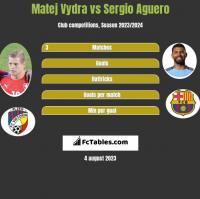 Matej Vydra vs Sergio Aguero h2h player stats