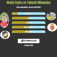 Matej Vydra vs Takumi Minamino h2h player stats