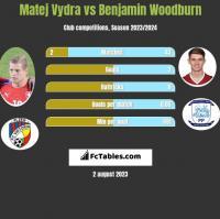 Matej Vydra vs Benjamin Woodburn h2h player stats