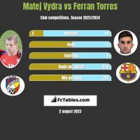 Matej Vydra vs Ferran Torres h2h player stats