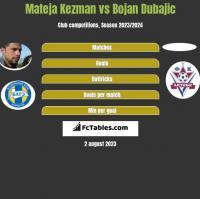 Mateja Kezman vs Bojan Dubajic h2h player stats