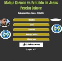Mateja Kezman vs Everaldo de Jesus Pereira Cabore h2h player stats