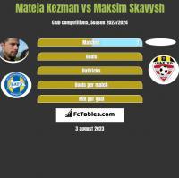 Mateja Kezman vs Maksim Skawysz h2h player stats