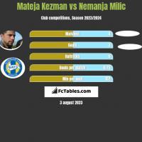 Mateja Kezman vs Nemanja Milic h2h player stats