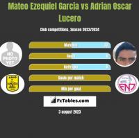 Mateo Ezequiel Garcia vs Adrian Oscar Lucero h2h player stats