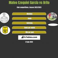 Mateo Ezequiel Garcia vs Brito h2h player stats