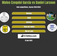 Mateo Ezequiel Garcia vs Daniel Larsson h2h player stats