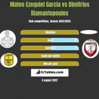 Mateo Ezequiel Garcia vs Dimitrios Diamantopoulos h2h player stats