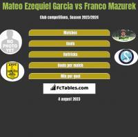 Mateo Ezequiel Garcia vs Franco Mazurek h2h player stats