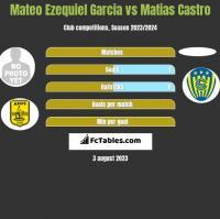Mateo Ezequiel Garcia vs Matias Castro h2h player stats