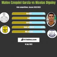 Mateo Ezequiel Garcia vs Nicolas Diguiny h2h player stats