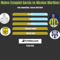 Mateo Ezequiel Garcia vs Nicolas Martinez h2h player stats