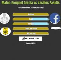 Mateo Ezequiel Garcia vs Vasilios Fasidis h2h player stats